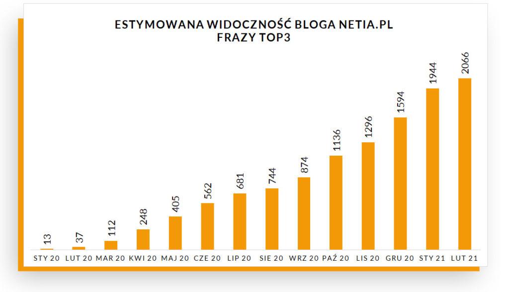Estymowana widoczność na frazach TOP 3 na blogu Netii – wykres